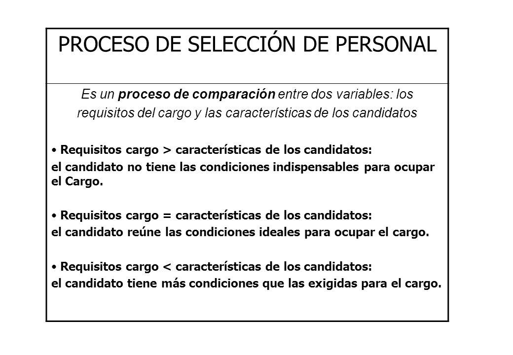 PROCESO DE SELECCIÓN DE PERSONAL Es un proceso de comparación entre dos variables: los requisitos del cargo y las características de los candidatos Re