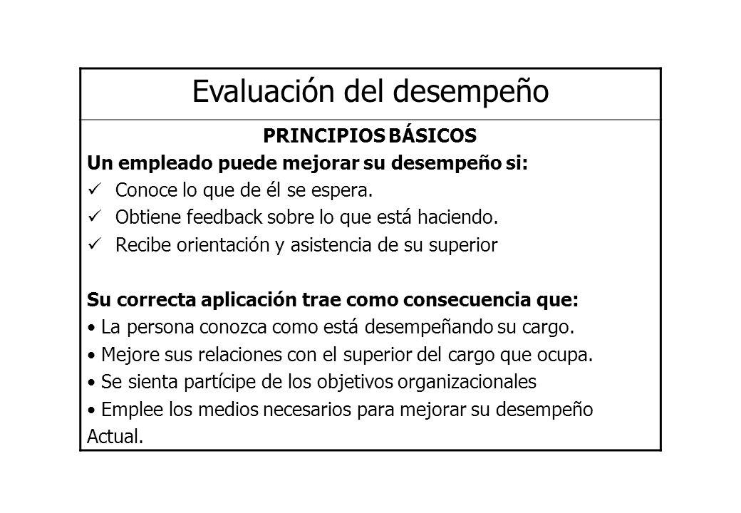 Evaluación del desempeño PRINCIPIOS BÁSICOS Un empleado puede mejorar su desempeño si: Conoce lo que de él se espera. Obtiene feedback sobre lo que es