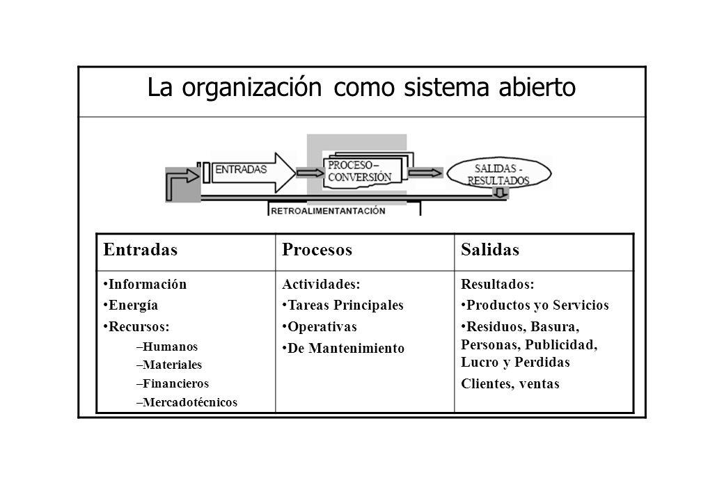 La organización como sistema abierto EntradasProcesosSalidas Información Energía Recursos: –Humanos –Materiales –Financieros –Mercadotécnicos Activida