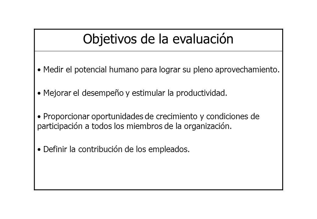 Objetivos de la evaluación Medir el potencial humano para lograr su pleno aprovechamiento. Mejorar el desempeño y estimular la productividad. Proporci