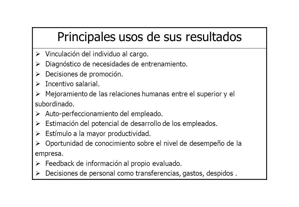 Principales usos de sus resultados Vinculación del individuo al cargo. Diagnóstico de necesidades de entrenamiento. Decisiones de promoción. Incentivo