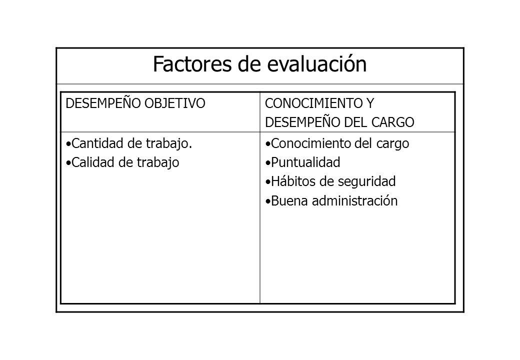 Factores de evaluación DESEMPEÑO OBJETIVOCONOCIMIENTO Y DESEMPEÑO DEL CARGO Cantidad de trabajo. Calidad de trabajo Conocimiento del cargo Puntualidad
