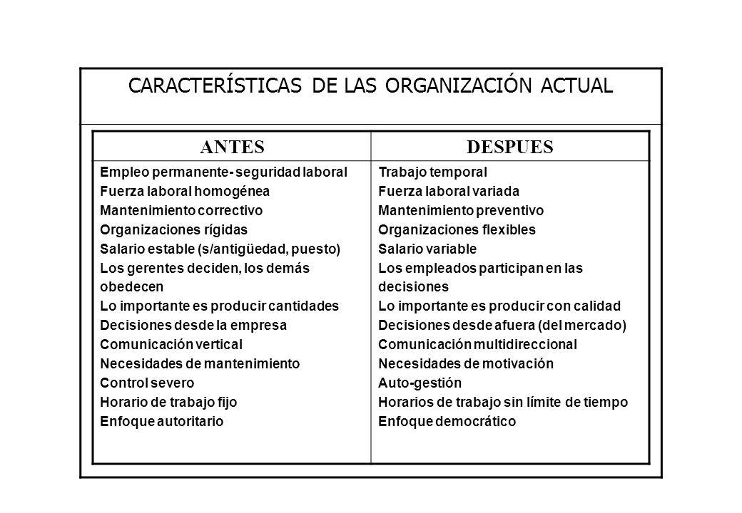 CARACTERÍSTICAS DE LAS ORGANIZACIÓN ACTUAL ANTESDESPUES Empleo permanente- seguridad laboral Fuerza laboral homogénea Mantenimiento correctivo Organiz