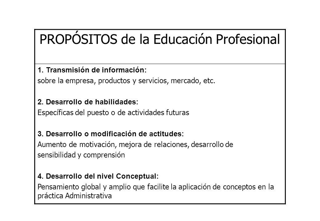 PROPÓSITOS de la Educación Profesional 1. Transmisión de información: sobre la empresa, productos y servicios, mercado, etc. 2. Desarrollo de habilida