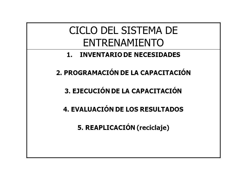 CICLO DEL SISTEMA DE ENTRENAMIENTO 1.INVENTARIO DE NECESIDADES 2. PROGRAMACIÓN DE LA CAPACITACIÓN 3. EJECUCIÓN DE LA CAPACITACIÓN 4. EVALUACIÓN DE LOS