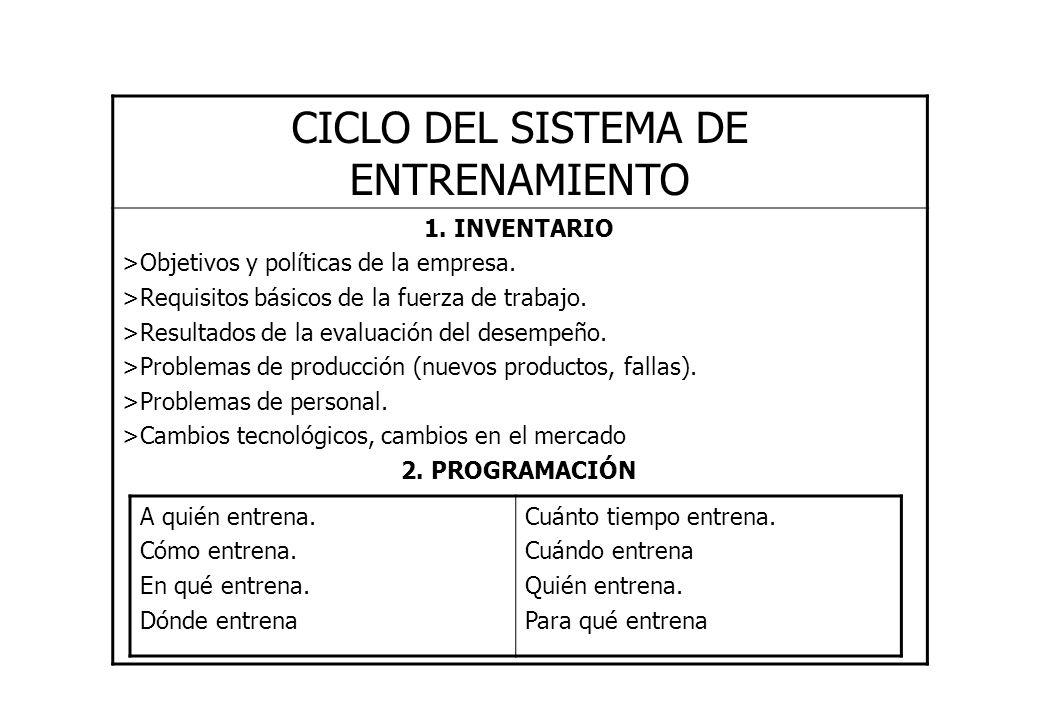 CICLO DEL SISTEMA DE ENTRENAMIENTO 1. INVENTARIO >Objetivos y políticas de la empresa. >Requisitos básicos de la fuerza de trabajo. >Resultados de la