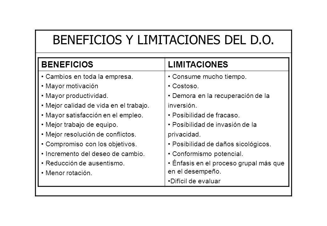 BENEFICIOS Y LIMITACIONES DEL D.O. BENEFICIOSLIMITACIONES Cambios en toda la empresa. Mayor motivación Mayor productividad. Mejor calidad de vida en e
