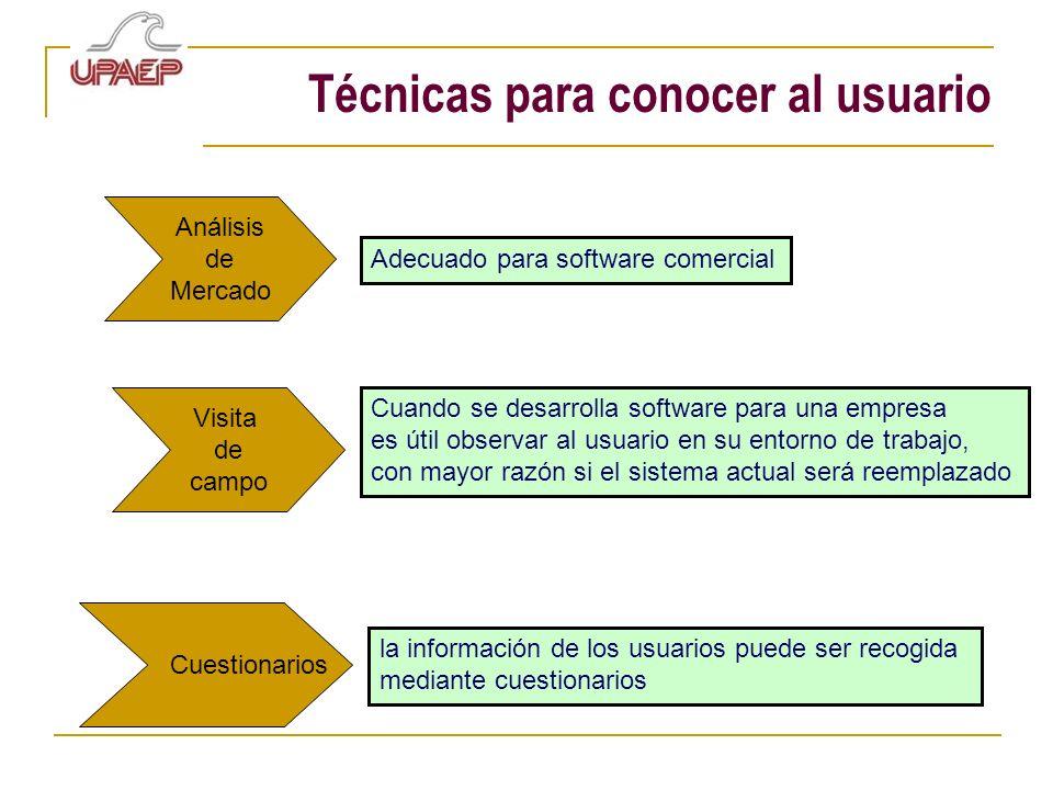 Técnicas para conocer al usuario Análisis de Mercado Adecuado para software comercial Visita de campo Cuando se desarrolla software para una empresa e