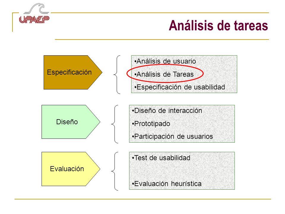 Análisis de tareas Especificación Análisis de usuario Análisis de Tareas Especificación de usabilidad Diseño Diseño de interacción Prototipado Partici