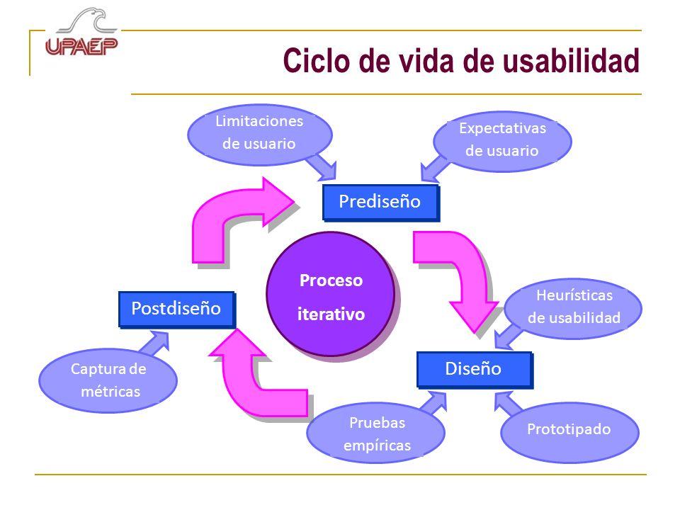 Ciclo de vida de usabilidad Proceso iterativo Prediseño Postdiseño Diseño Limitaciones de usuario Expectativas de usuario Captura de métricas Heurísti