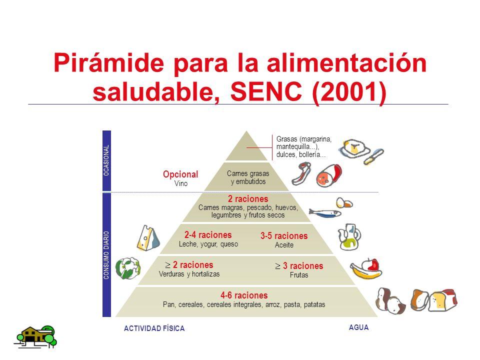 Pirámide para la alimentación saludable, SENC (2001) 4-6 raciones Pan, cereales, cereales integrales, arroz, pasta, patatas 2 raciones Verduras y hort