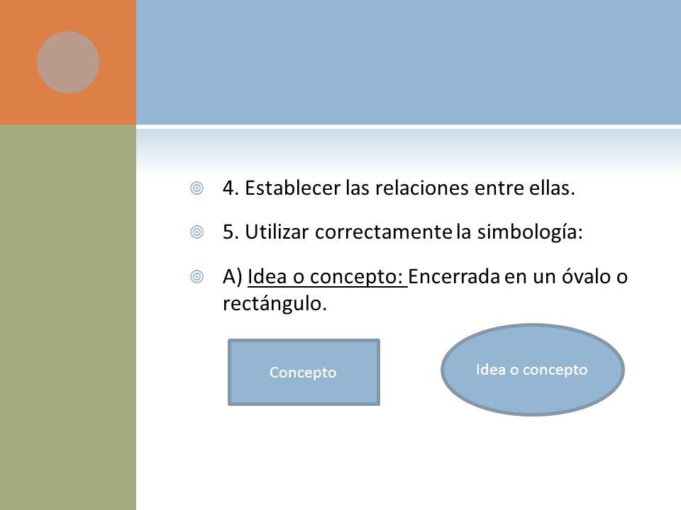 4. Establecer las relaciones entre ellas. 5. Utilizar correctamente la simbología: A) Idea o concepto: Encerrada en un óvalo o rectángulo. Idea o conc