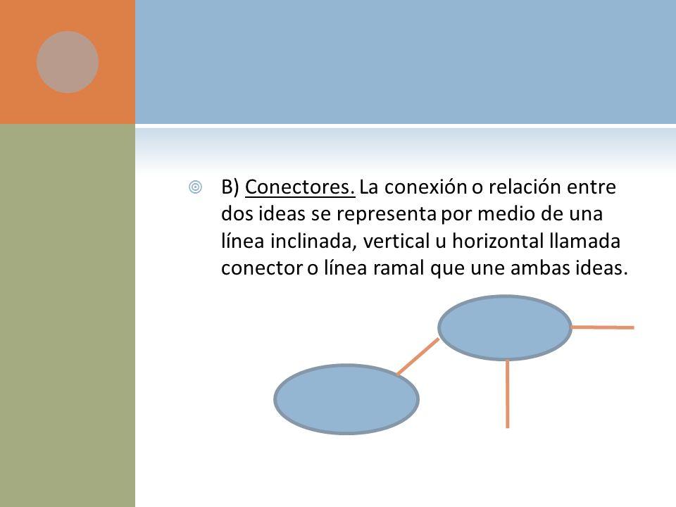 B) Conectores. La conexión o relación entre dos ideas se representa por medio de una línea inclinada, vertical u horizontal llamada conector o línea r