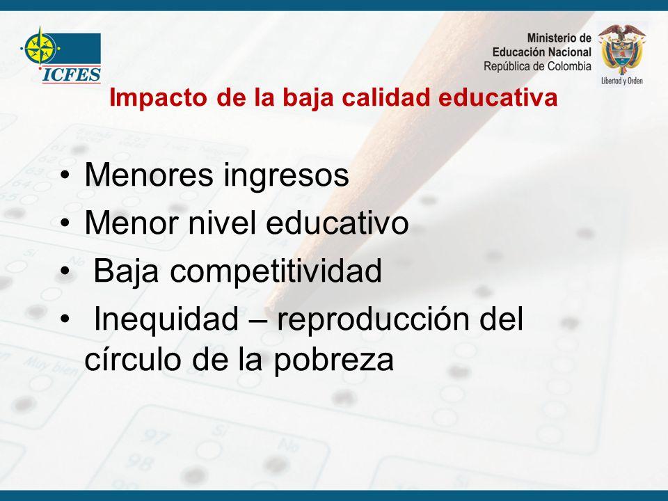 Impacto de la baja calidad educativa Menores ingresos Menor nivel educativo Baja competitividad Inequidad – reproducción del círculo de la pobreza