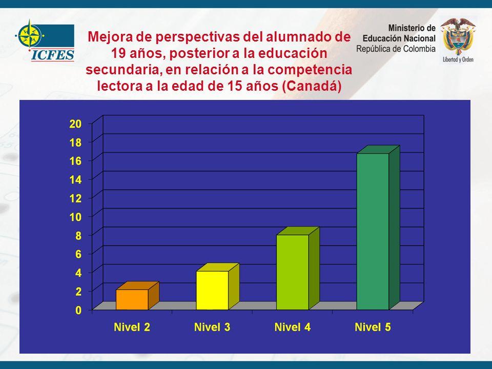 Mejora de perspectivas del alumnado de 19 años, posterior a la educación secundaria, en relación a la competencia lectora a la edad de 15 años (Canadá