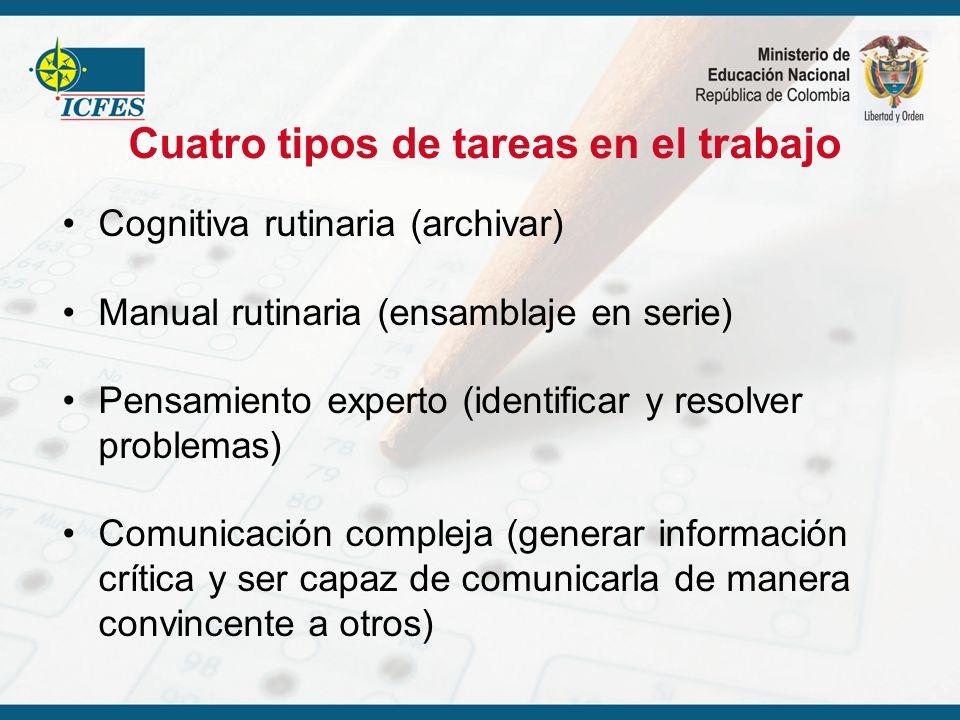 Cognitiva rutinaria (archivar) Manual rutinaria (ensamblaje en serie) Pensamiento experto (identificar y resolver problemas) Comunicación compleja (ge