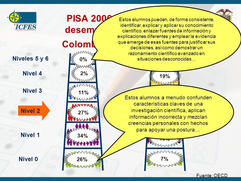 PISA 2006 – Niveles de desempeño en ciencias Niveles 5 y 6 Nivel 4 Nivel 3 Nivel 2 Nivel 1 Nivel 0 Colombia OCDE 8% 25% 24% 16% 19% 7% 2% 11% 27% 34%