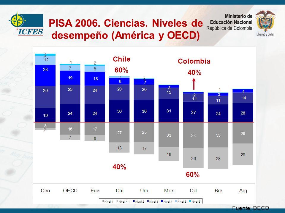PISA 2006. Ciencias. Niveles de desempeño (América y OECD) 60% 40% 60% Colombia Chile Fuente: OECD
