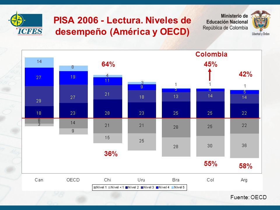 PISA 2006 - Lectura. Niveles de desempeño (América y OECD) Fuente: OECD 45% 55% Colombia 36% 64% 58%58% 42%