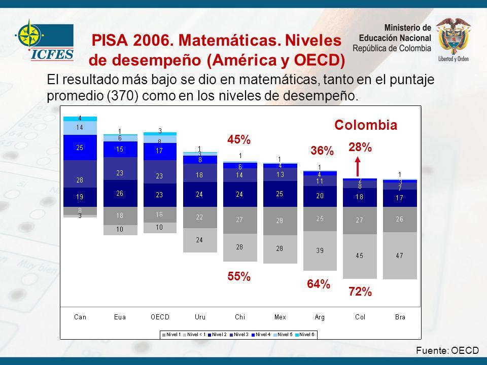 El resultado más bajo se dio en matemáticas, tanto en el puntaje promedio (370) como en los niveles de desempeño. 45% 55% Colombia 28% 72% Colombia 55