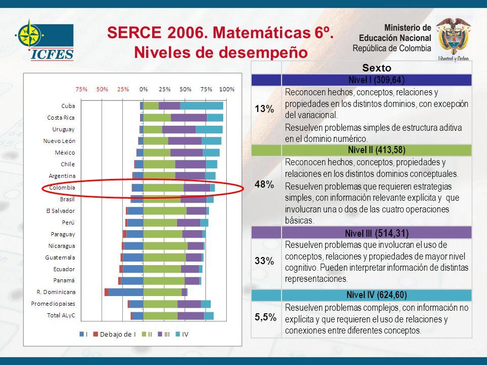 SERCE 2006. Matemáticas 6º. Niveles de desempeño Sexto Nivel I (309,64 ) 13% Reconocen hechos, conceptos, relaciones y propiedades en los distintos do