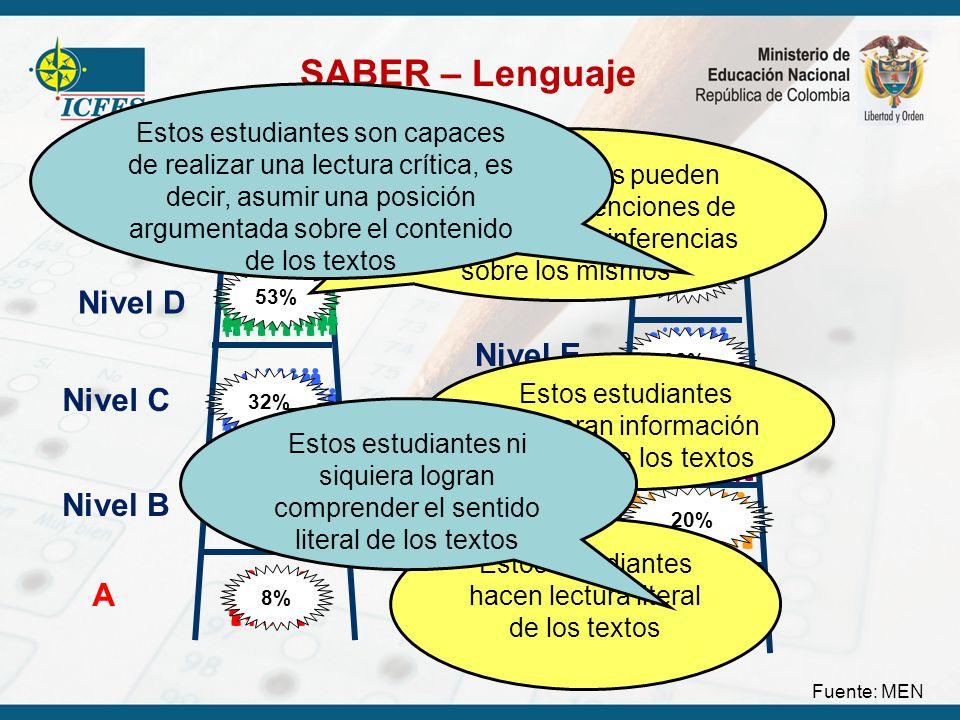 SABER – Lenguaje Fuente: MEN A Nivel B Nivel C Nivel D 8% 7% 32% 53% Quinto Noveno A Nivel C Nivel D Nivel E Nivel F 6% 32% 20% 37% 4% Estos estudiant