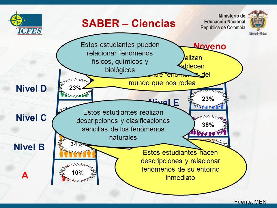 SABER – Ciencias Fuente: MEN Quinto A Nivel B Nivel C Nivel D 10% 31% 23% 34% Noveno A Nivel C Nivel D Nivel E Nivel F 9% 25% v 38% v 23% 5% Estos est