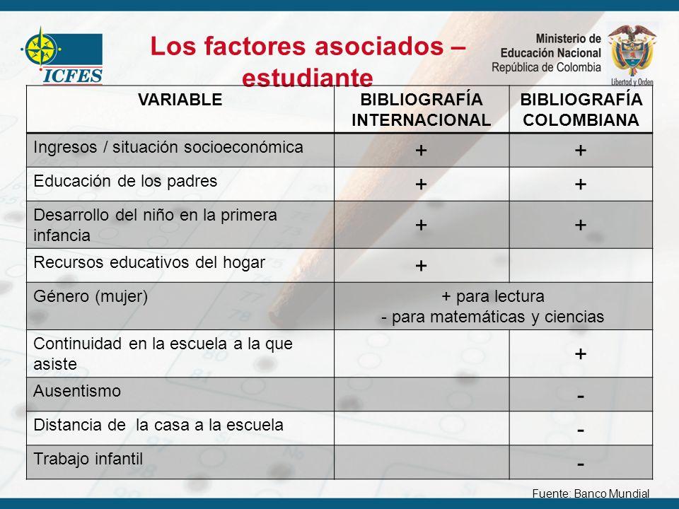 Los factores asociados – estudiante VARIABLEBIBLIOGRAFÍA INTERNACIONAL BIBLIOGRAFÍA COLOMBIANA Ingresos / situación socioeconómica ++ Educación de los
