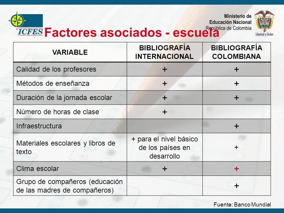Factores asociados - escuela VARIABLE BIBLIOGRAFÍA INTERNACIONAL BIBLIOGRAFÍA COLOMBIANA Calidad de los profesores ++ Métodos de enseñanza ++ Duración