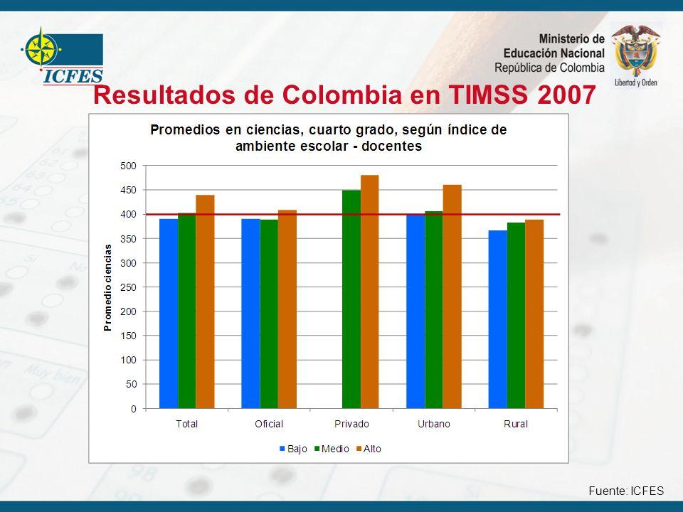 Resultados de Colombia en TIMSS 2007 Fuente: ICFES