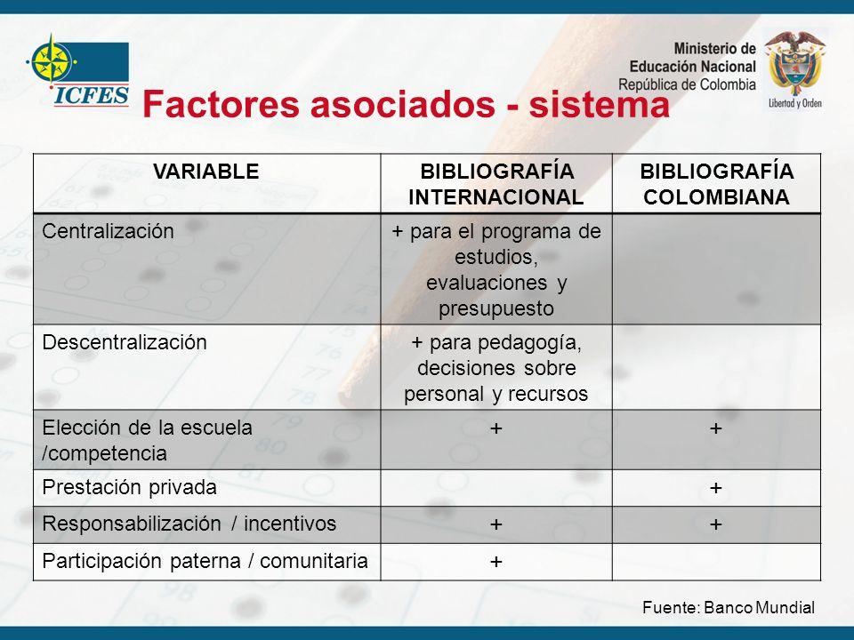 Factores asociados - sistema VARIABLEBIBLIOGRAFÍA INTERNACIONAL BIBLIOGRAFÍA COLOMBIANA Centralización+ para el programa de estudios, evaluaciones y p