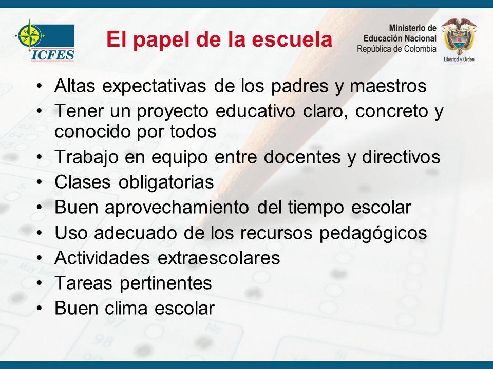 Altas expectativas de los padres y maestros Tener un proyecto educativo claro, concreto y conocido por todos Trabajo en equipo entre docentes y direct