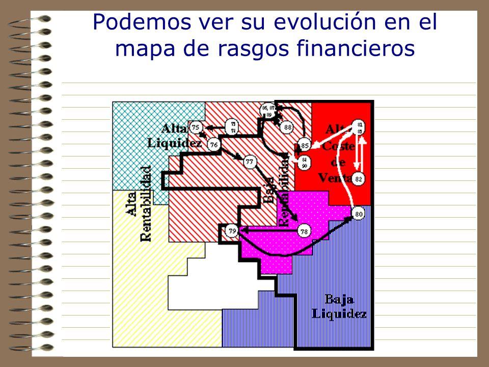 Veamos un ejemplo: la evolución en el tiempo de una entidad