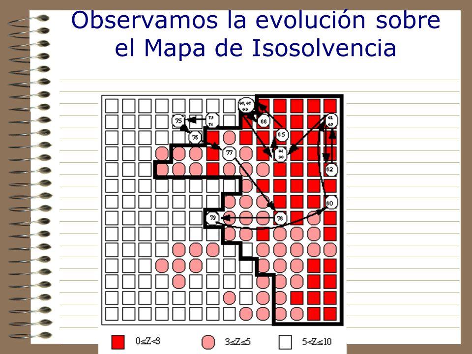 Su evolución en el mapa de grupos