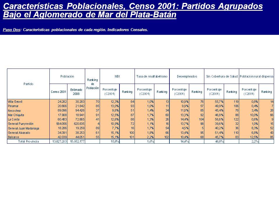 Características Poblacionales, Censo 2001: Partidos Agrupados Bajo el Aglomerado de Mar del Plata-Batán Paso Dos: Características poblacionales de cada región.