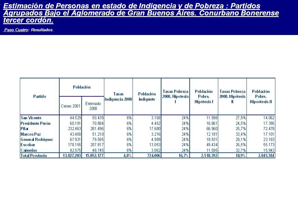 Estimación de Personas en estado de Indigencia y de Pobreza : Partidos Agrupados Bajo el Aglomerado de Gran Buenos Aires.