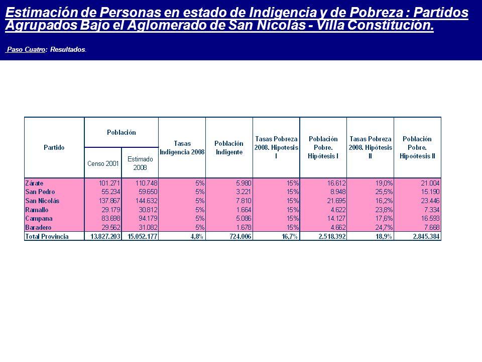 Estimación de Personas en estado de Indigencia y de Pobreza : Partidos Agrupados Bajo el Aglomerado de San Nicolás - Villa Constitución.