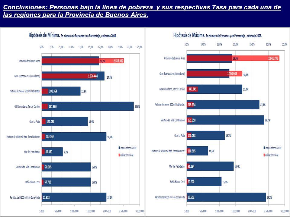 Conclusiones: Personas bajo la línea de pobreza y sus respectivas Tasa para cada una de las regiones para la Provincia de Buenos Aires.