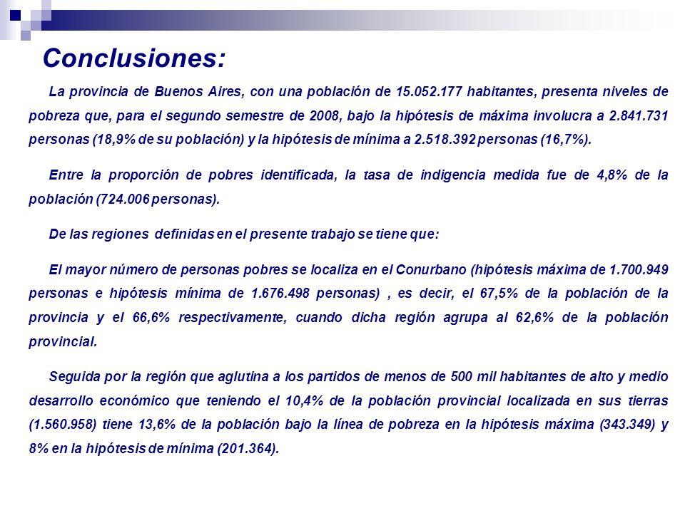 Conclusiones: La provincia de Buenos Aires, con una población de 15.052.177 habitantes, presenta niveles de pobreza que, para el segundo semestre de 2008, bajo la hipótesis de máxima involucra a 2.841.731 personas (18,9% de su población) y la hipótesis de mínima a 2.518.392 personas (16,7%).