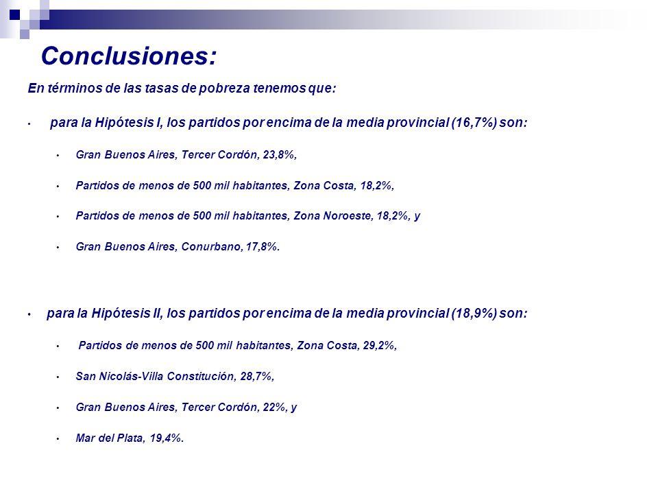 Conclusiones: En términos de las tasas de pobreza tenemos que: para la Hipótesis I, los partidos por encima de la media provincial (16,7%) son: Gran Buenos Aires, Tercer Cordón, 23,8%, Partidos de menos de 500 mil habitantes, Zona Costa, 18,2%, Partidos de menos de 500 mil habitantes, Zona Noroeste, 18,2%, y Gran Buenos Aires, Conurbano, 17,8%.