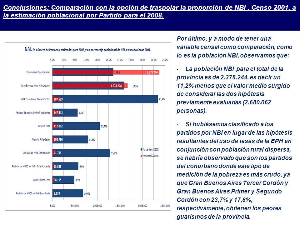Conclusiones: Comparación con la opción de traspolar la proporción de NBI, Censo 2001, a la estimación poblacional por Partido para el 2008.