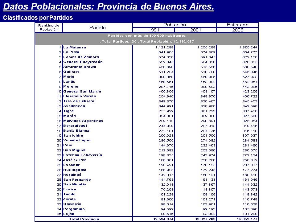 Datos Poblacionales: Provincia de Buenos Aires. Clasificados por Partidos