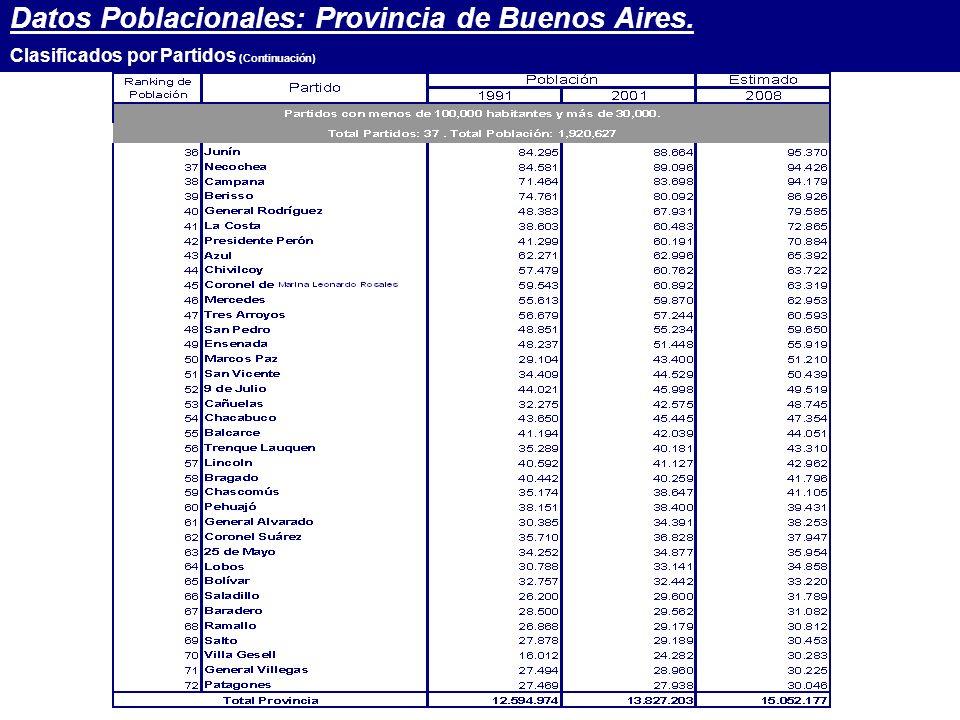 Datos Poblacionales: Provincia de Buenos Aires. Clasificados por Partidos (Continuación)