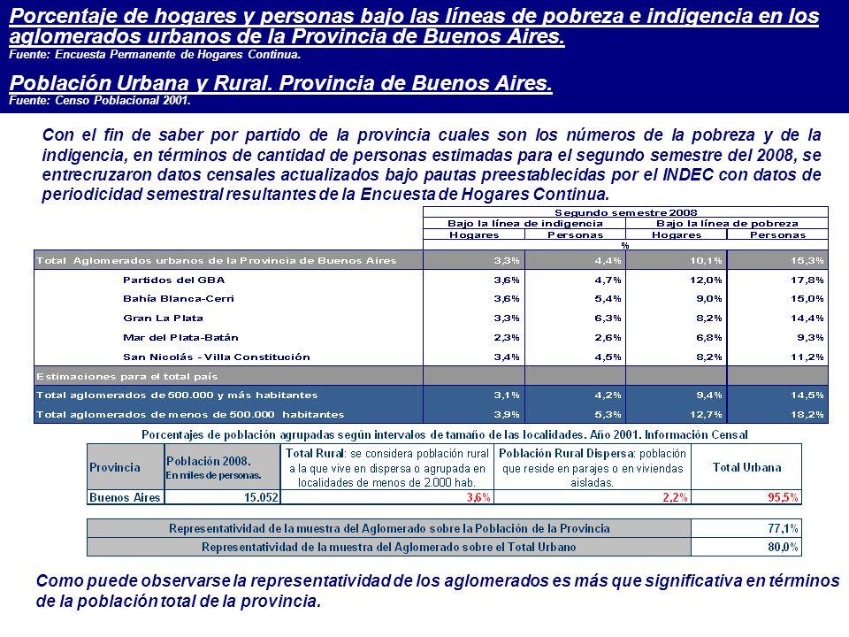 Porcentaje de hogares y personas bajo las líneas de pobreza e indigencia en los aglomerados urbanos de la Provincia de Buenos Aires.