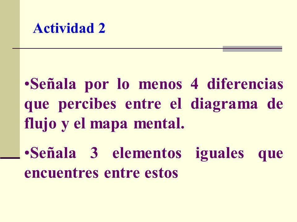 Actividad 2 Señala por lo menos 4 diferencias que percibes entre el diagrama de flujo y el mapa mental. Señala 3 elementos iguales que encuentres entr
