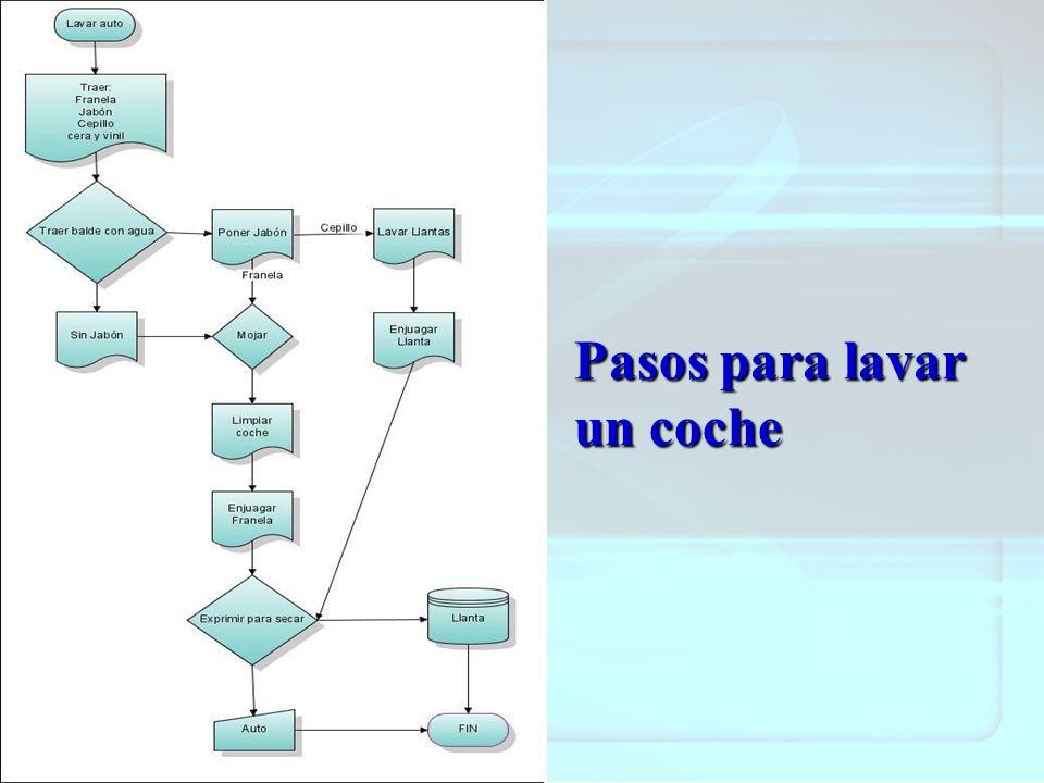 Actividad 2 Señala por lo menos 4 diferencias que percibes entre el diagrama de flujo y el mapa mental.