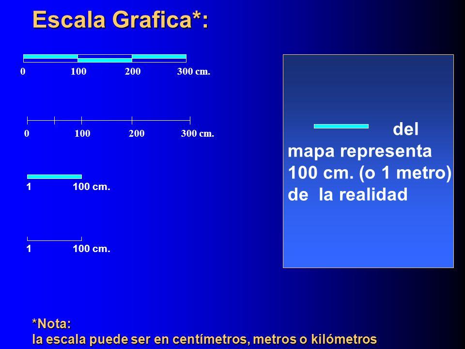 del mapa representa 100 cm.(o 1 metro) de la realidad Escala Grafica: 0100200300 cm.