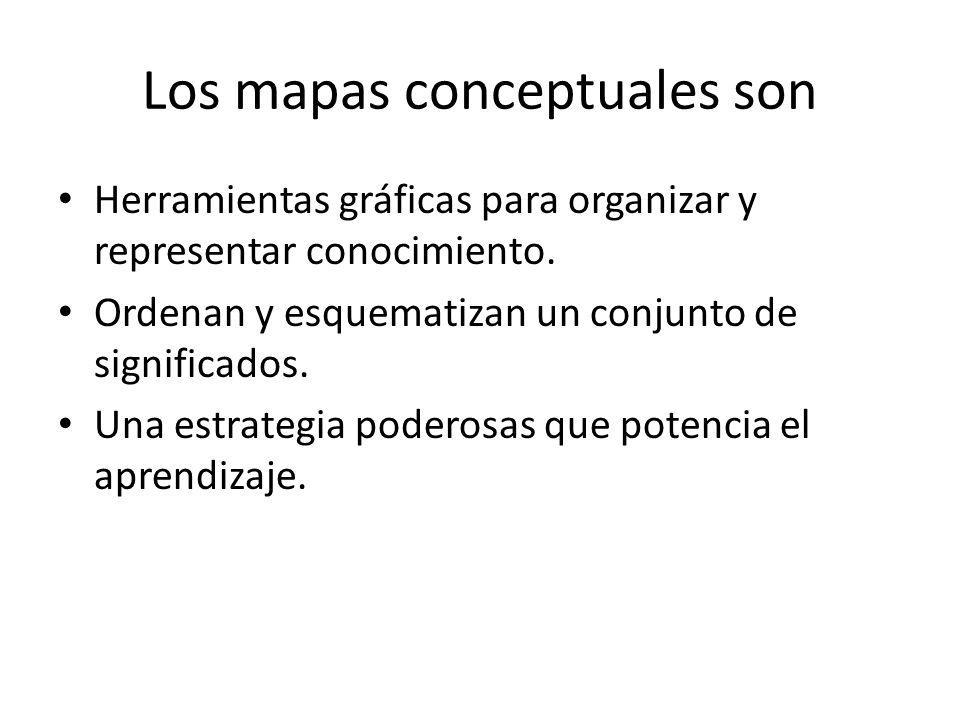 Ejemplos específicos de eventos u objetos Los mapas conceptuales pueden contener los ejemplos específicos de eventos u objetos, los cuales ayudan a aclarar el significado de un concepto dado.