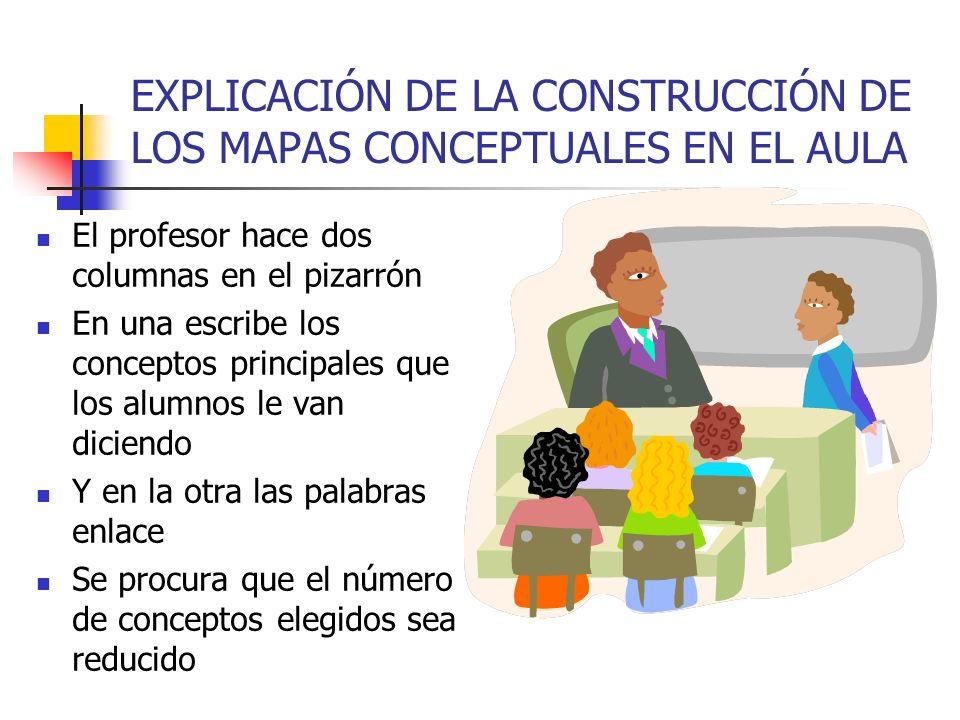 EXPLICACIÓN DE LA CONSTRUCCIÓN DE LOS MAPAS CONCEPTUALES EN EL AULA El profesor hace dos columnas en el pizarrón En una escribe los conceptos principa