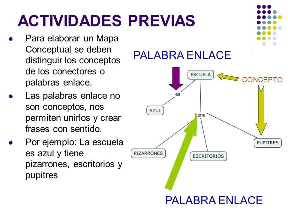 METODOLOGÍA DE ELABORACIÓN (Consideraciones) Los conceptos se escriben dentro de un óvalo o elipse En el MC sólo aparece una vez el mismo concepto Los conceptos se unen con una línea donde se colocan las palabras enlace Como palabras enlace se usan verbos, artículos, preposiciones, conjunciones.